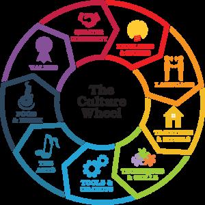 The Culture Wheel